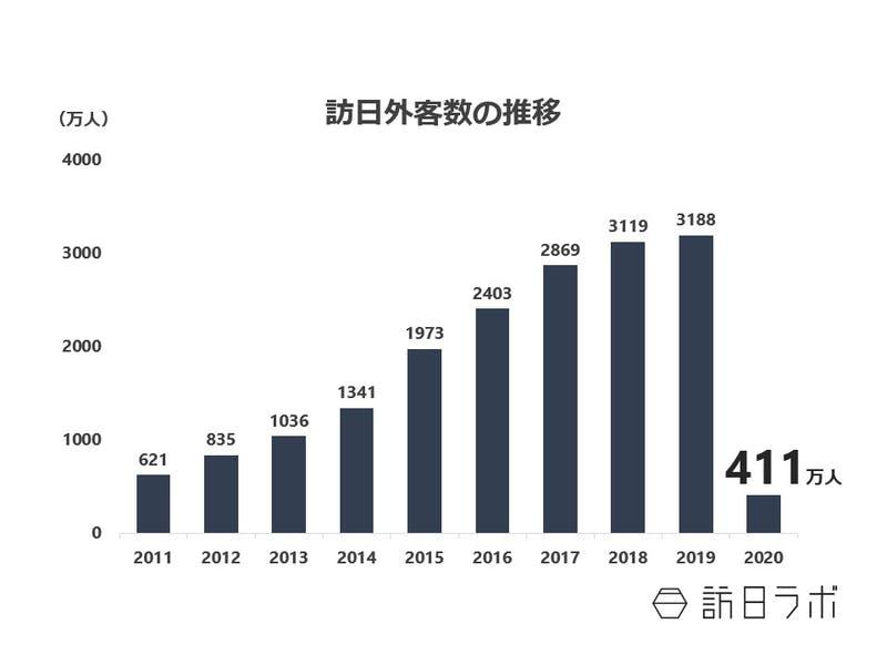 訪日外国人旅行者数の推移:令和3年版観光白書より訪日ラボ作成