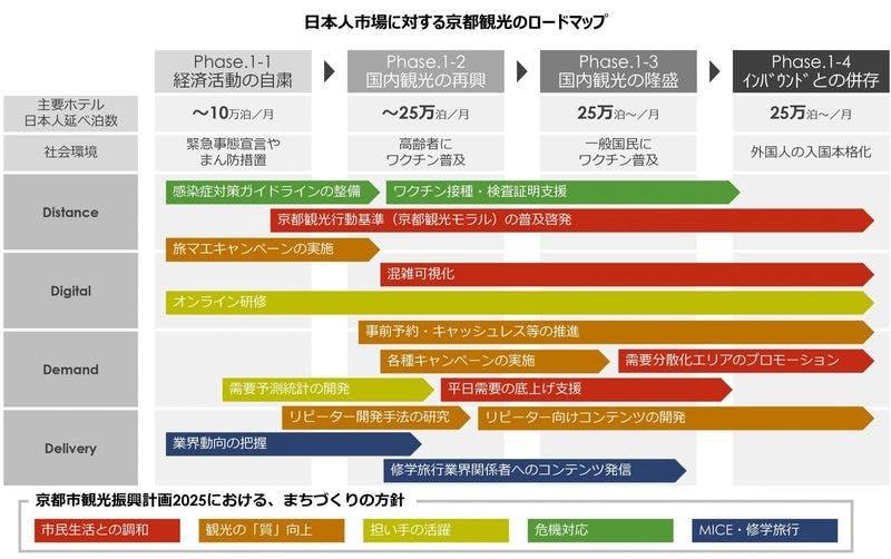 日本人市場に対する京都観光のロードマップ