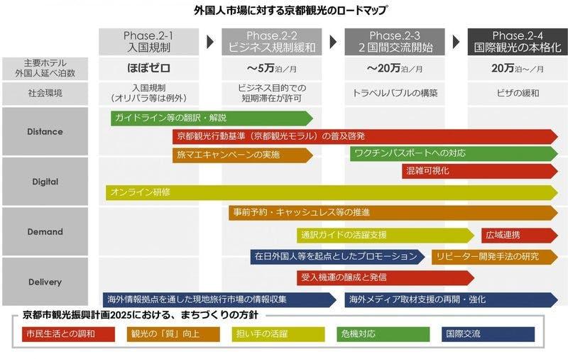 外国人市場に対する京都観光のロードマップ