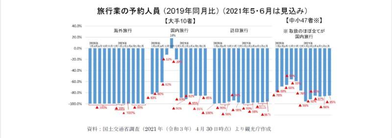 旅行業の予約人員(2019年同月比):令和3年版観光白書