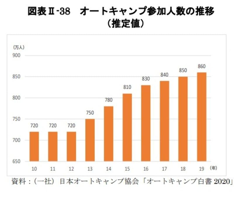 オートキャンプ参加人数の推移:令和3年版観光白書