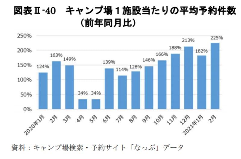 キャンプ場1施設当たりの平均予約件数:令和3年版観光白書