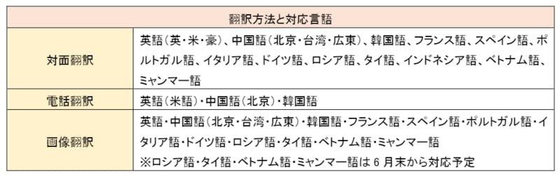 多言語対応サービスの翻訳方法と対応言語