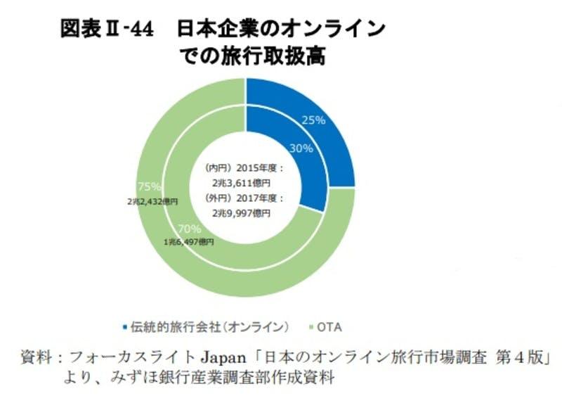 日本企業のオンラインでの旅行取扱高:令和3年版観光白書