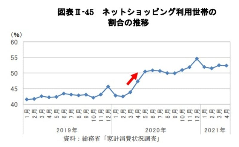 ネットショッピング利用世帯の割合の推移:令和3年版観光白書