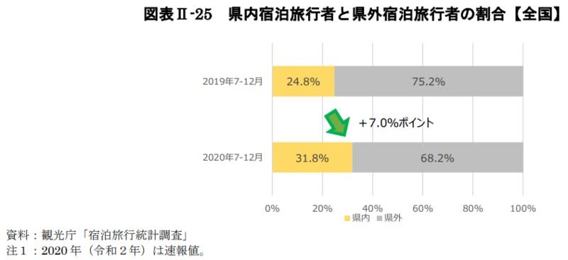 県内宿泊旅行者と県外宿泊旅行者の割合【全国】:令和3年版観光白書