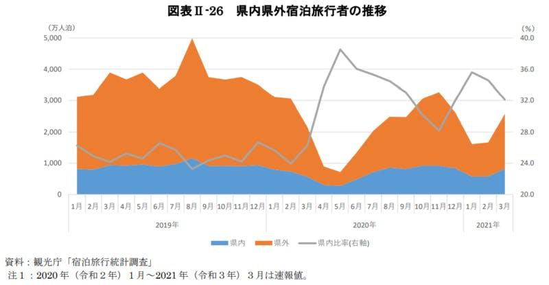 県内県外宿泊旅行者の推移:令和3年版観光白書