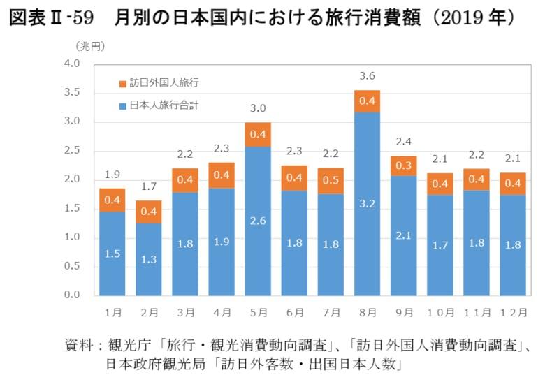 月別の日本国内における旅行消費額(2019年)