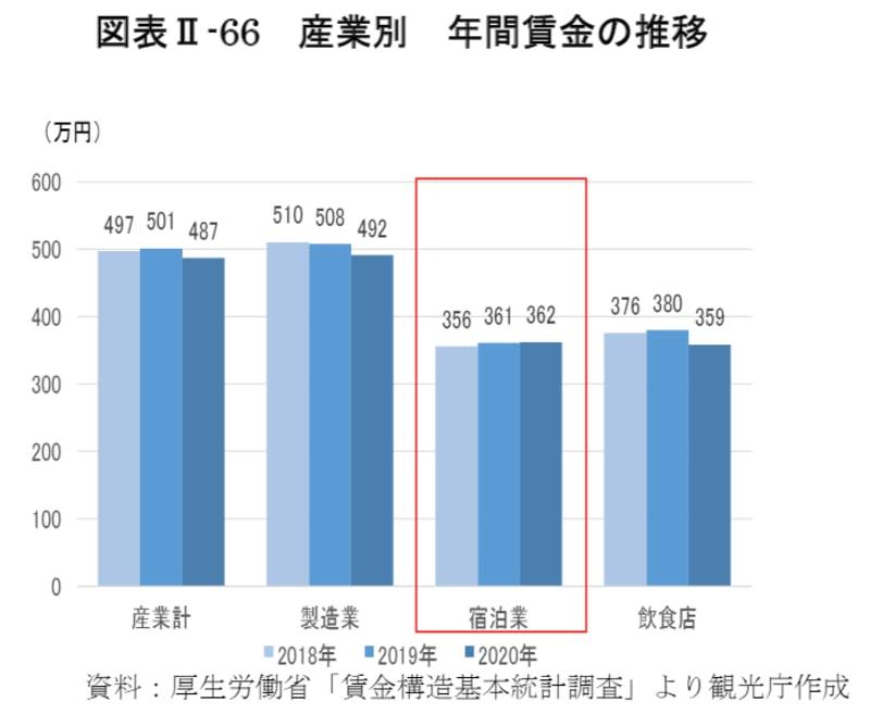 産業別年間賃金の推移
