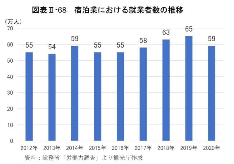 宿泊業における就業者数の推移