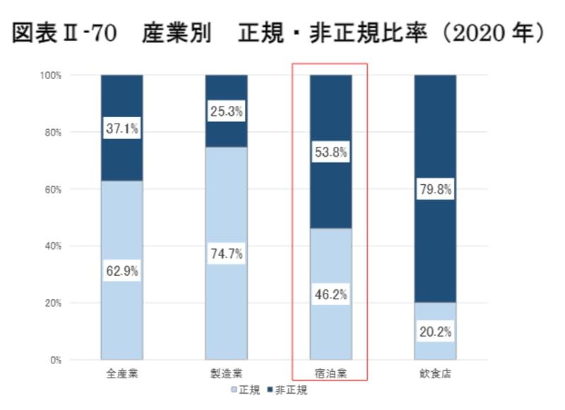 産業別正規・非正規比率(2020年)