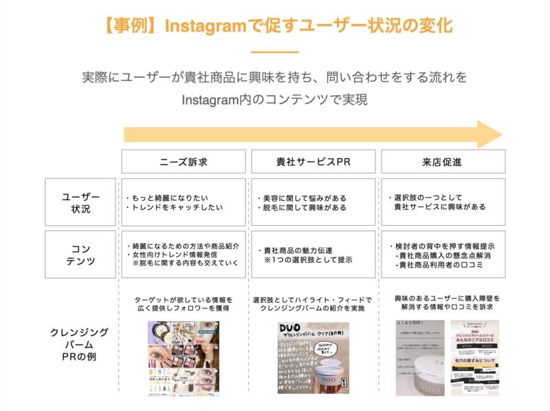 Instagramで促すユーザー状況の変化