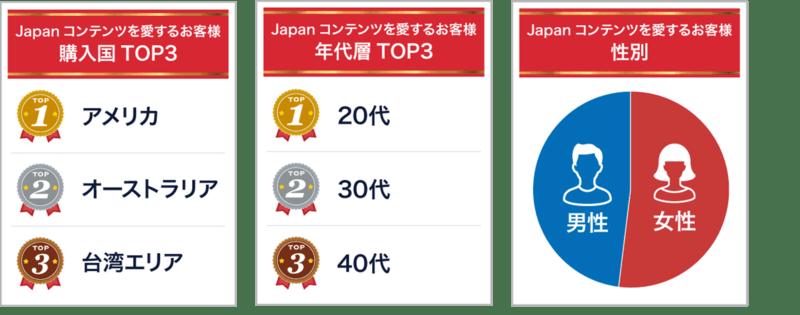 「Japanコンテンツを愛するお客様」カテゴリ別ランキング