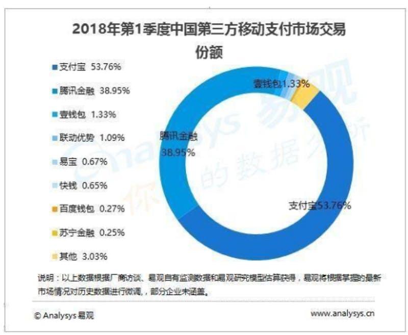 ▲2018年第1四半期(1~3月)モバイル決済の取引額別マーケットシェア