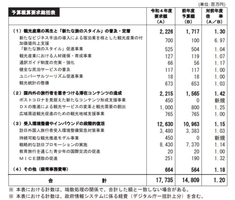 令和4年度予算概算要求総括表