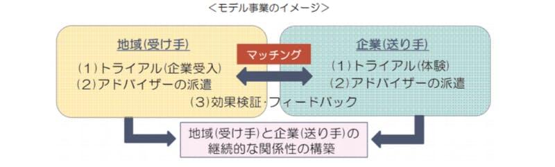 「新たな旅のスタイル」モデル事業のイメージ