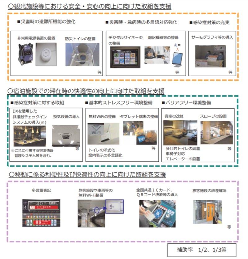 訪日外国人旅行者受入環境整備緊急対策事業の概要:観光庁