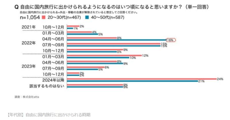 ▲【年代別】自由に国内旅行に出かけられる時期:株式会社atta調べ