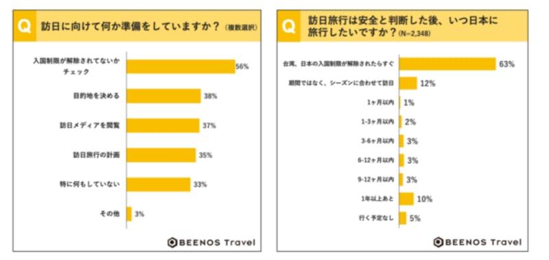 ▲訪日準備、希望時期:BEENOS Travel株式会社調べ