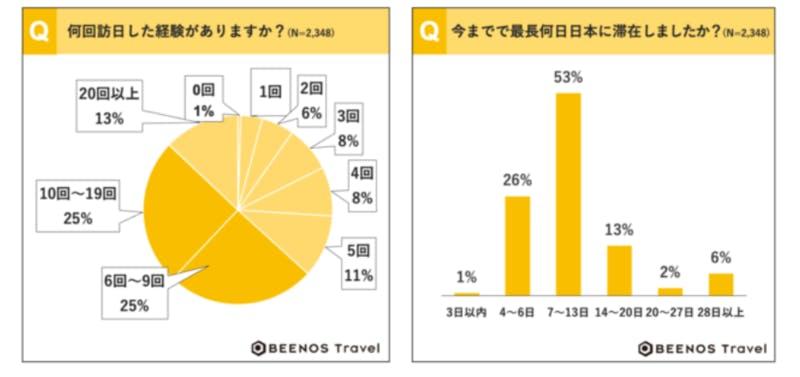 ▲訪日経験、滞在期間:BEENOS Travel株式会社調べ