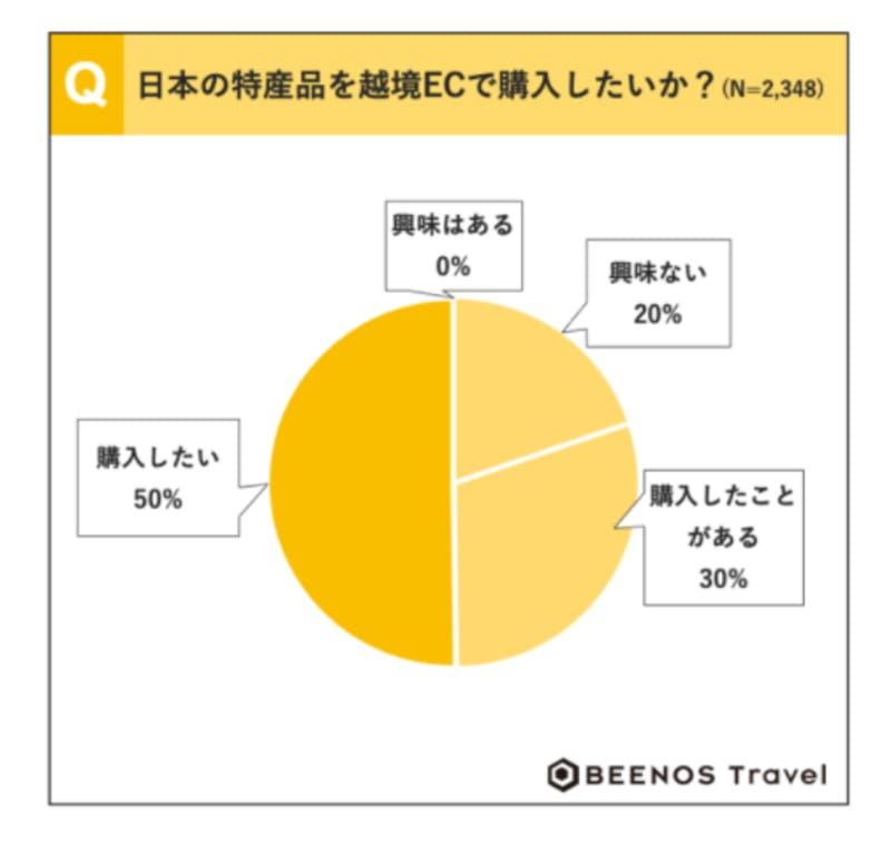 ▲日本の越境ECへの興味:BEENOS Travel株式会社調べ