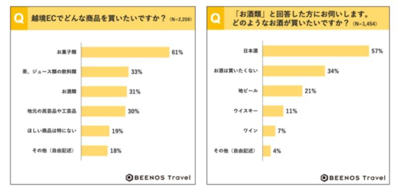 ▲越境ECで購入したい商品:BEENOS Travel株式会社調べ