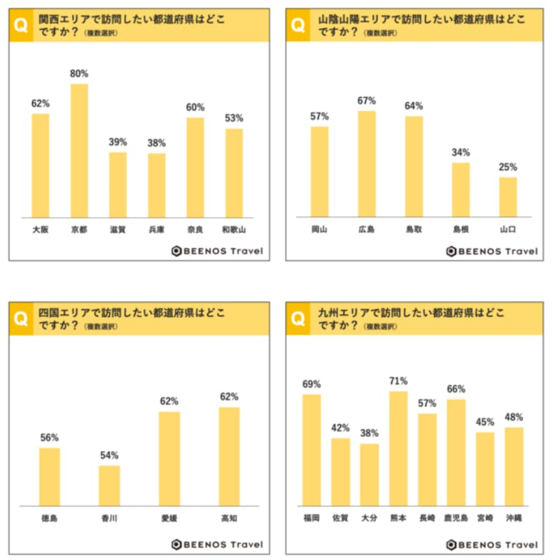 ▲都道府県別調査:BEENOS Travel株式会社調べ