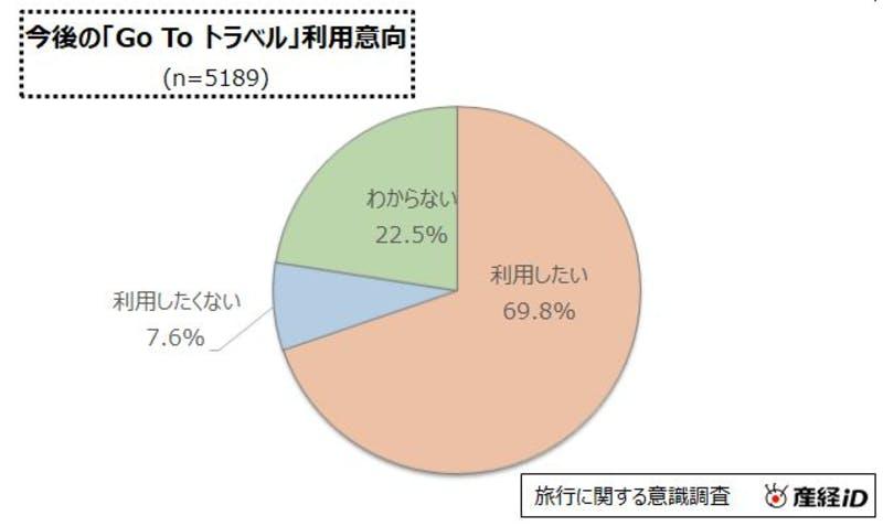 今後のGo To トラベル利用意向:産経リサーチ&データ調査レポート