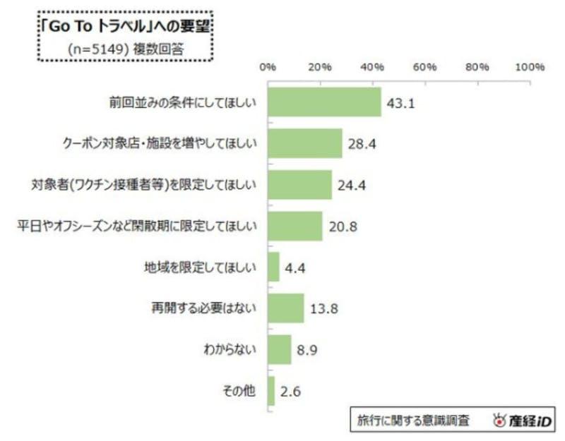 「Go To トラベル」への要望:産経リサーチ&データ調査レポート