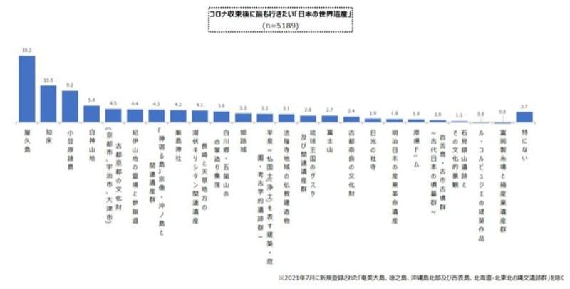 コロナ収束後に行きたい世界遺産:産経リサーチ&データ調査レポート