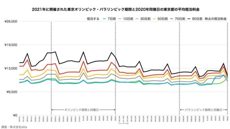 2021年開催された東京オリンピック・パラリンピック期間と2020年同様日の東京都の平均宿泊料金:プレスリリースより