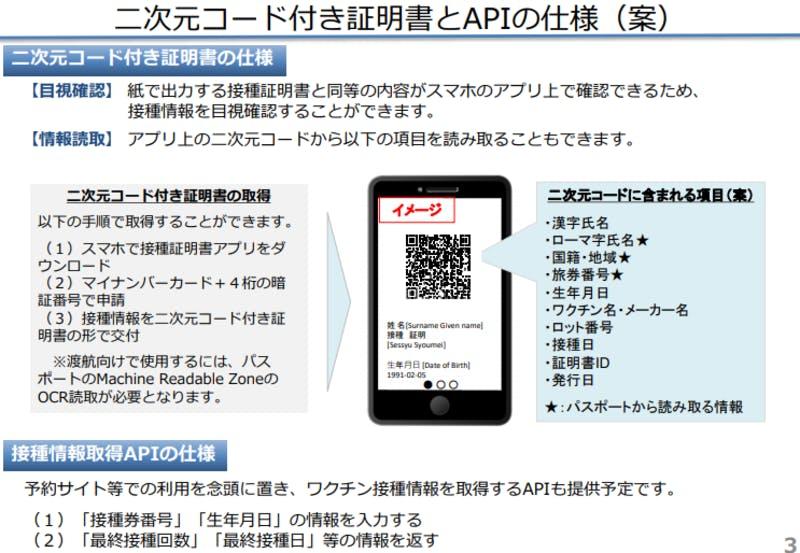 二次元コード付き証明書とAPIの仕様(案):デジタル庁