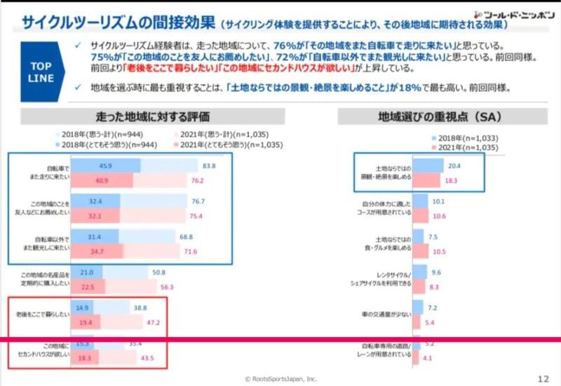 サイクルツーリズムの間接効果の表:サイクリスト国勢調査2021サマリーより