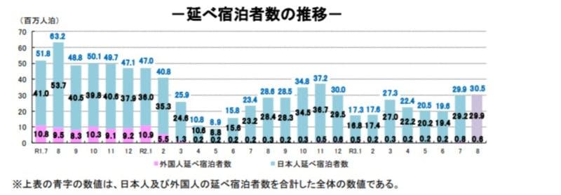 延べ宿泊者数推移:観光庁宿泊旅行統計調査