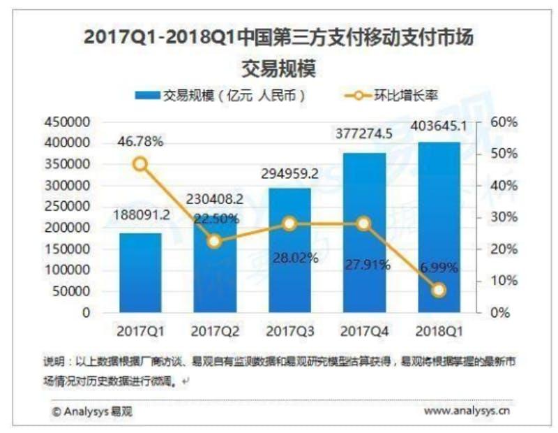 ▲2017年第1四半期から2018年第1四半期までの取引額と前年同期比