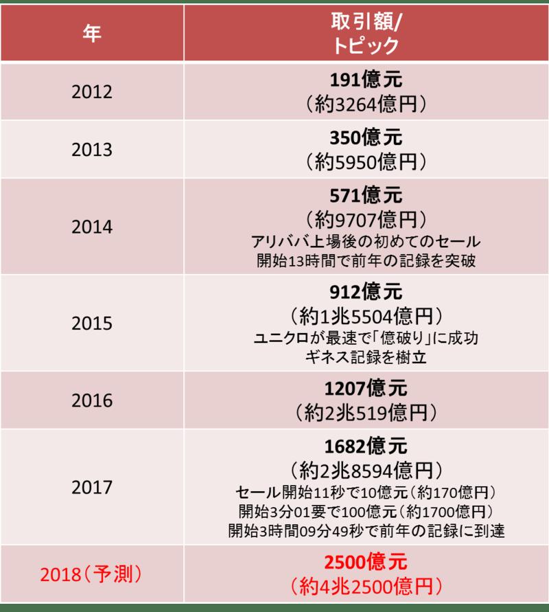 ▲2012年から2017年まで6年間のアリババのECサイトの取引額と主要なトピックス、本年2018年の予測
