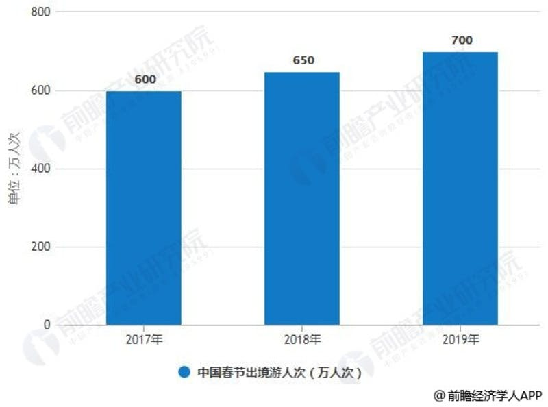 ▲2017年から2019年までの春節期間における、中国からの海外旅行者数(延べ人数)