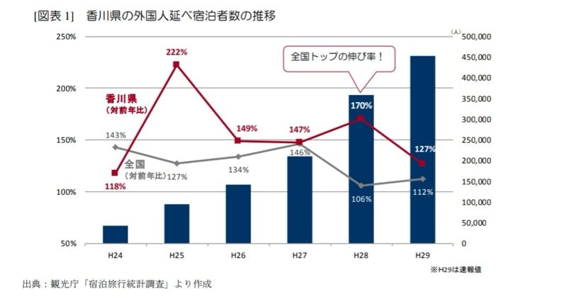 ▲[香川県の外国人延べ宿泊者数の推移]:https://www.dbj.jp/ 日本政策投資銀行より引用