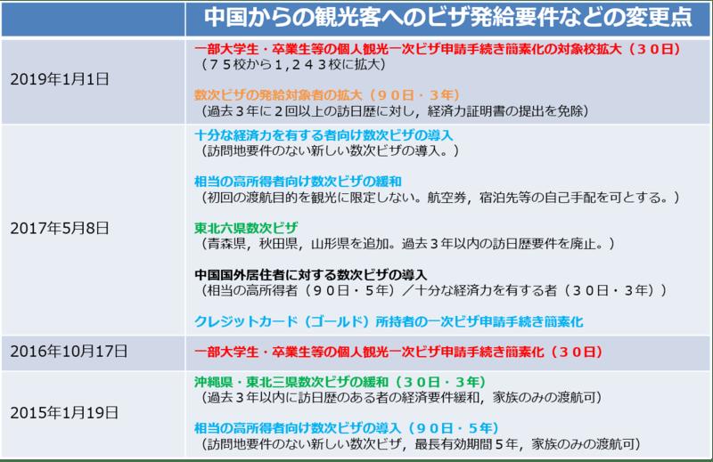 ▲2015年以降に行われた、中国からの観光客に対する日本のビザ発給要件の変更点