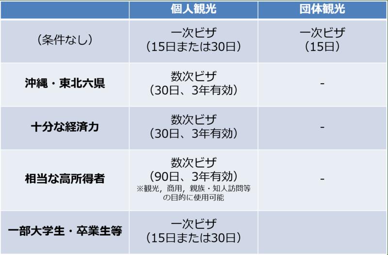 ▲中国人観光客へ発行可能なビザの種類とその条件