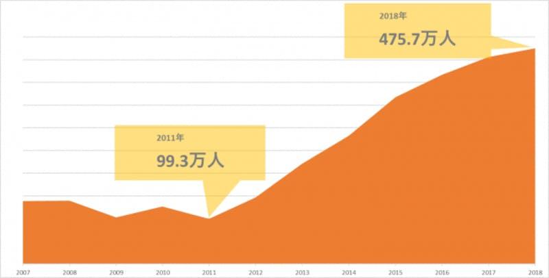「訪日外国人の年間動向と2019年の予測」