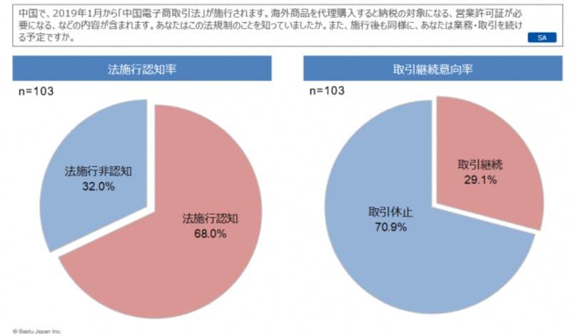 「中国電子商取引法」に関するアンケート