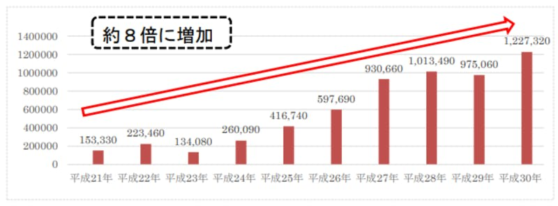 宿泊旅行統計調査(平成30年・年間値(速報値))