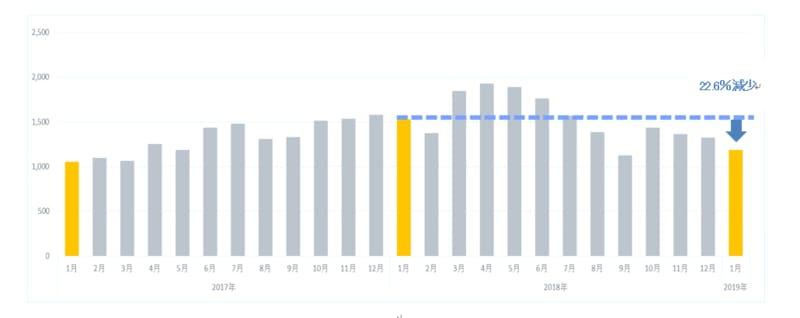 インバウンド消費動向調査・2019年1月