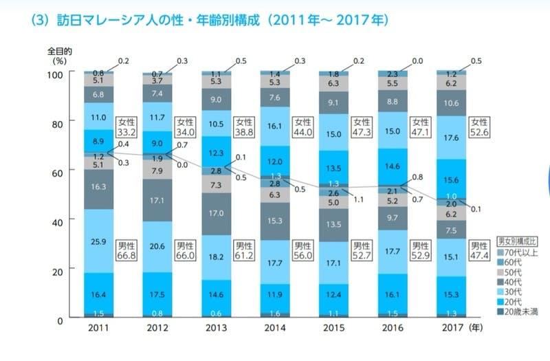 ▲訪日マレーシア人の年齢別グラフ]:JNTO訪日旅行データハンドブックより引用