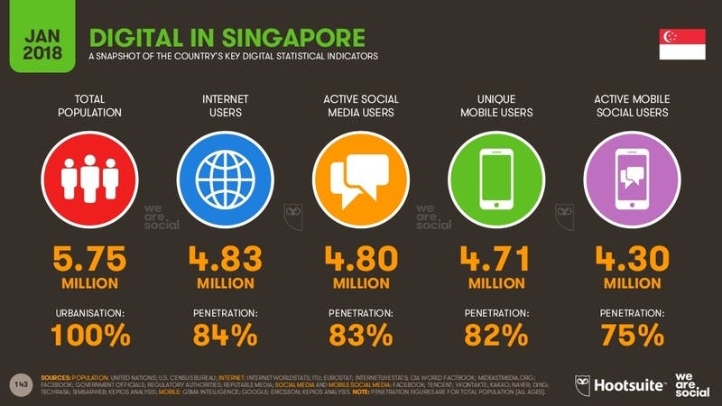 Digital 2018:DIGITAL IN SINGAPORE