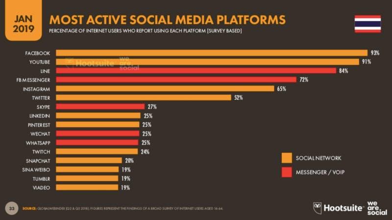 Digital 2019:THAILAND MOST ACTIVE SOCIAL MEDIA PLATFORMS