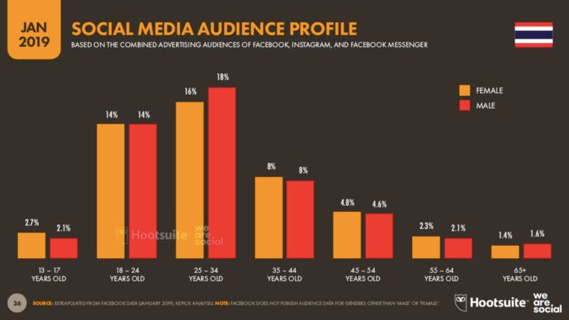 Digital 2019:THAILAND SOCIAL MEDIA AUDIENCE PROFILE