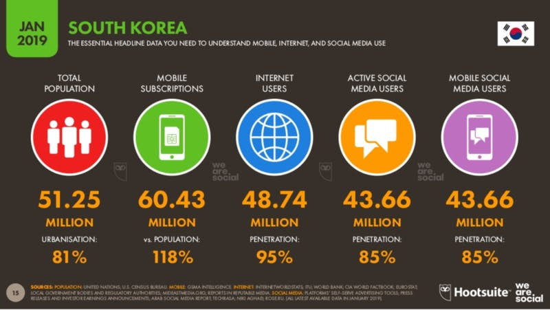 ▲Global Digital 2019 reports:SOUTH KOREA