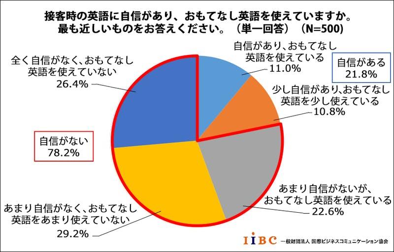 「訪日外国人へのおもてなし英語」に関する調査